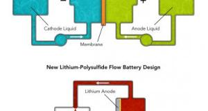 Stanford University's Simpler Flow Battery Design Could Revolutionize Grid Storage