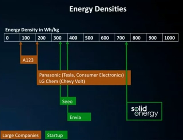 SolidEnergy's Polymer Ionic Liquid [PiL] Lithium-Ion [Li-Ion] Battery, Nearly 800Wh/kg