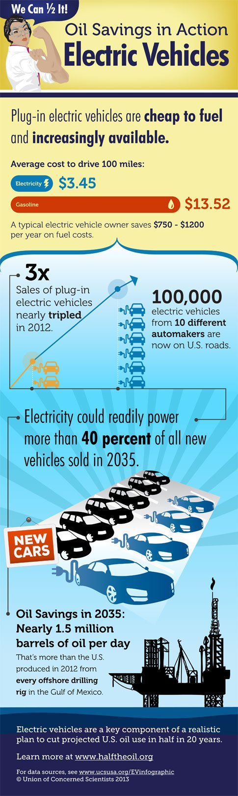 Electric Vehicle Sales Infographic