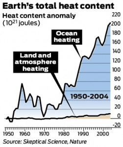 earth-heating