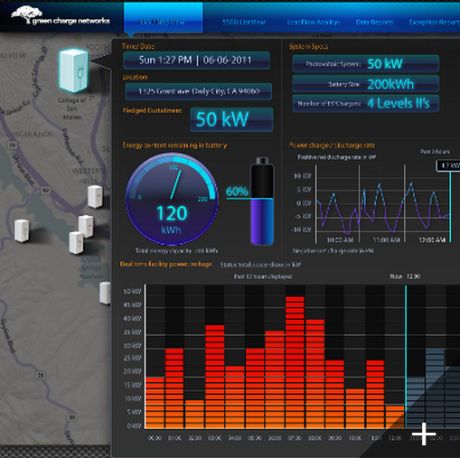 Smart Grid Tech, Cheaper and More Effective Than Energy Efficiency Upgrades?