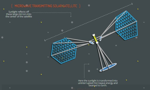 Renewable Energy from Space-Based Solar Power Collectors, Science Fiction?