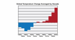 Climate Change is Happening Right Now