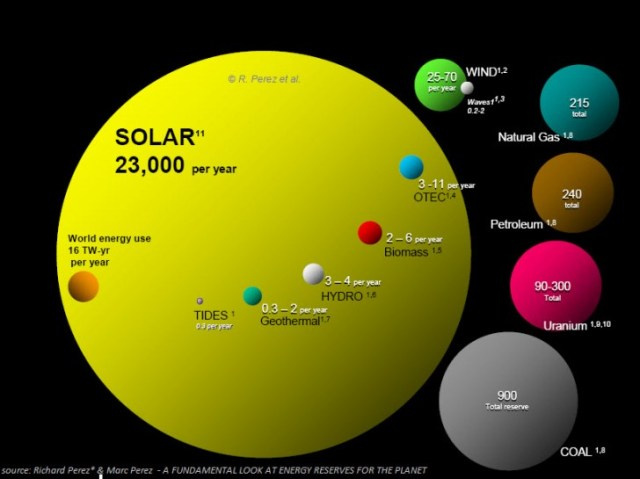 Renewable Energy is abundant, but diffuse, which keeps us from utilizing it more fully