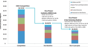 SIva Power could cut solar panel costs by nearly 40%.