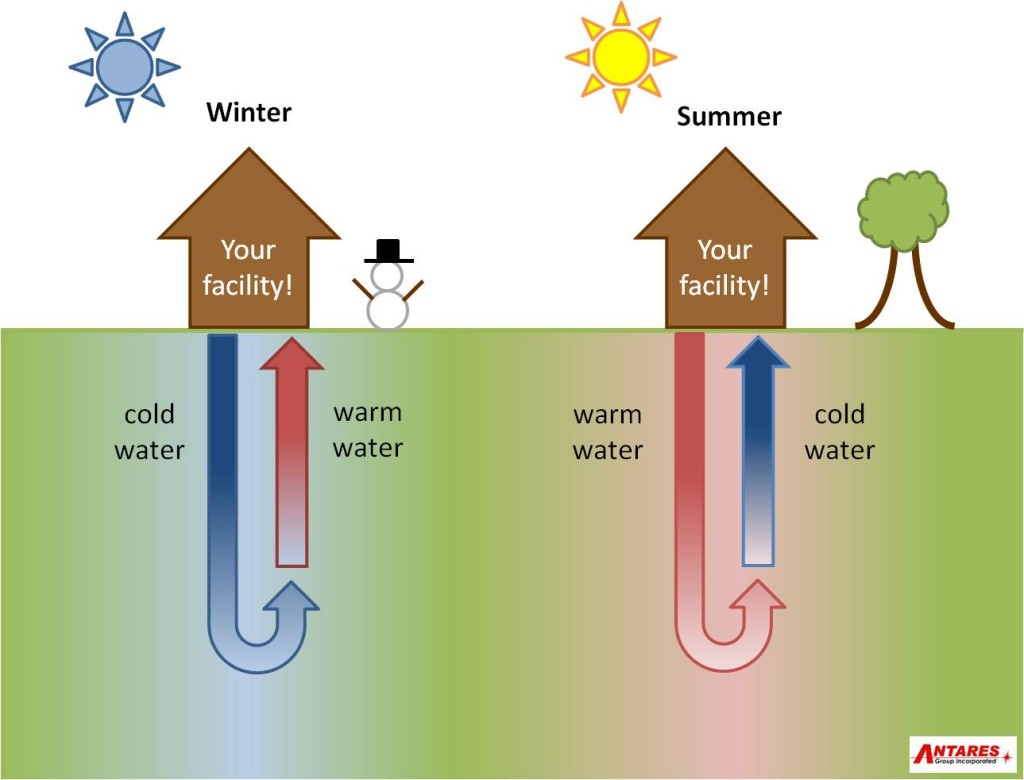 hight resolution of pictures of geothermal heat cooling