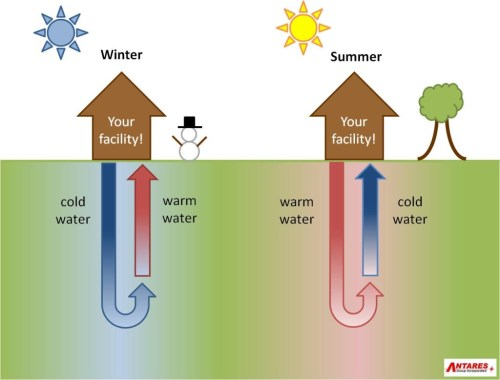 small resolution of pictures of geothermal heat cooling