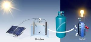 Hydrogen Production and Solar Energy Storage Boosted by New