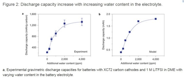 Lithium-Air Battery Energy Storage Capacity Increases, Up to Five Times, Just Add Water!