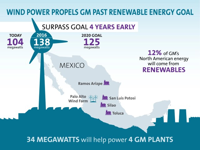 Wind power will help General Motors meets its renewable energy goal, 125 MW by 2020, four years early! (click for larger view)
