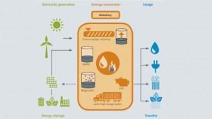 modular-biogas-plant