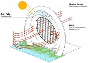 Working of the Dutch Windwheel
