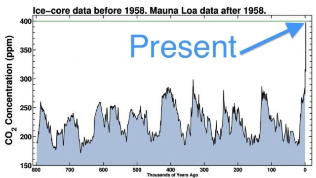 Human Impact on Climate Change - that Small Spike at the End of the Graph