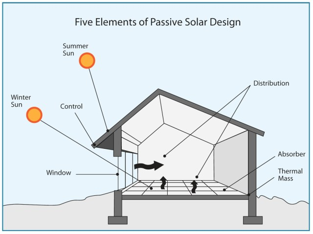 How to use passive solar design to improve your home's natural lighting and regulate temperature for indoor comfort.