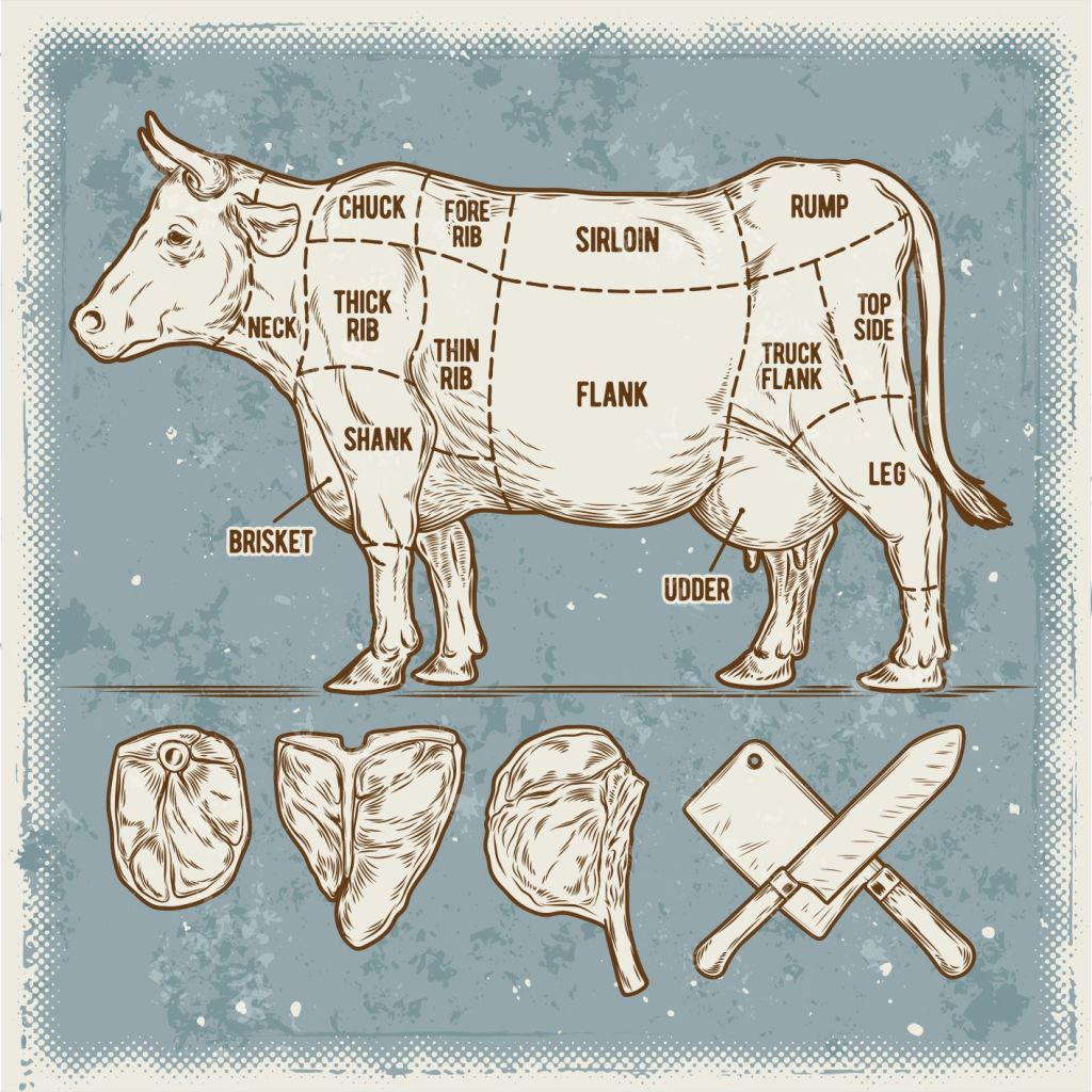 Guide to all cuts of beef
