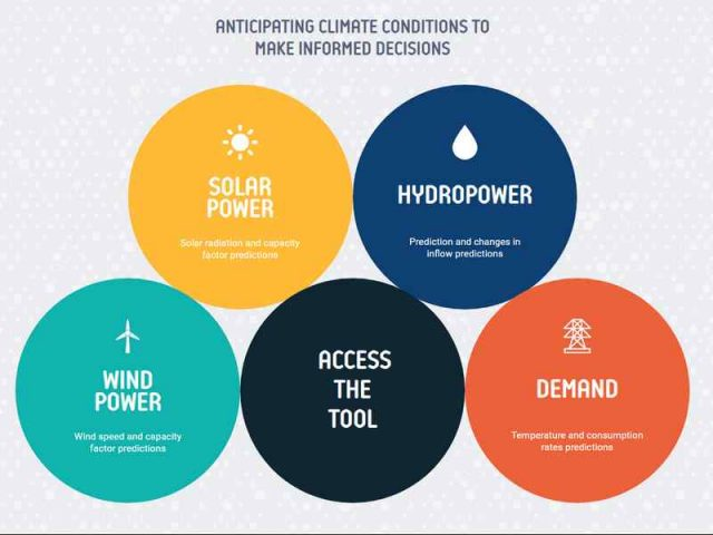 climate services for clean energy