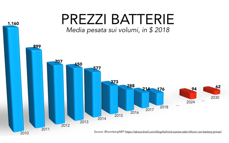 andamento prezzi batterie - cell to pack