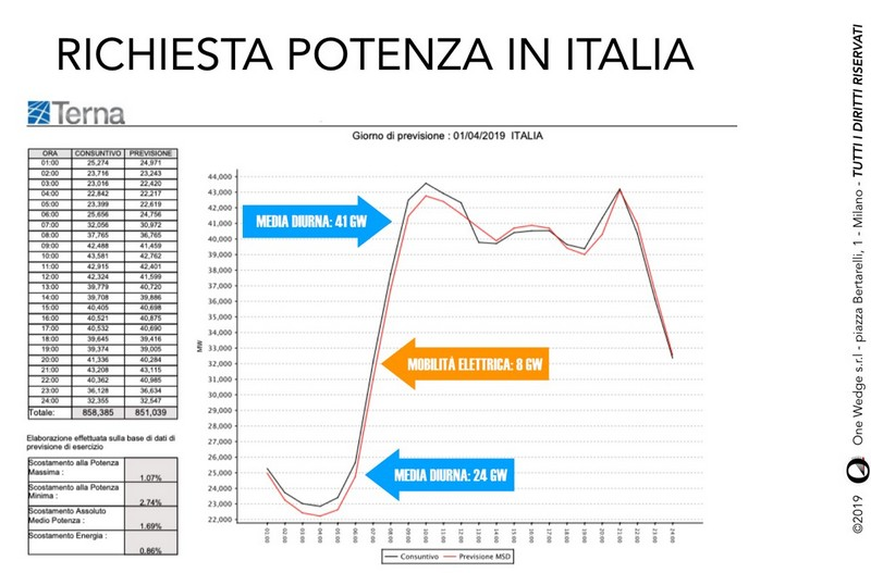 disponibilità energetica in Italia