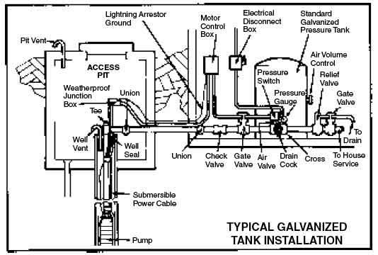 Deep Well Pump Motor Control Wiring Diagram. . Wiring Diagram
