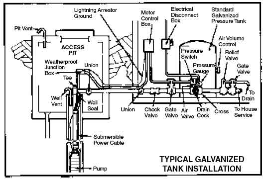 water well wiring diagram socket uk green road farm submersible pump installation troubleshooting a connect all piping as shown in