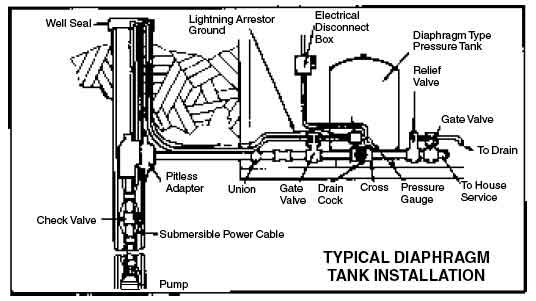 submersible well pump wiring