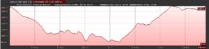 Altimetria - Click per ingrandire