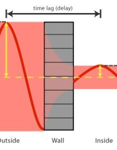 Amplitude damping and the  decrement factor also greenspec delay in building envelope fabric rh