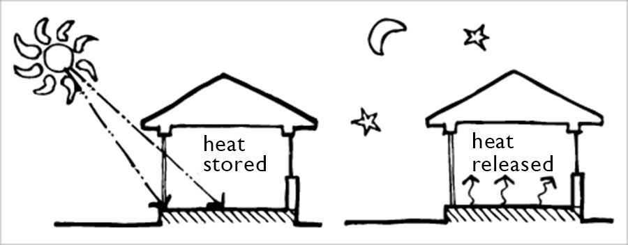 Concrete: Exploiting thermal mass