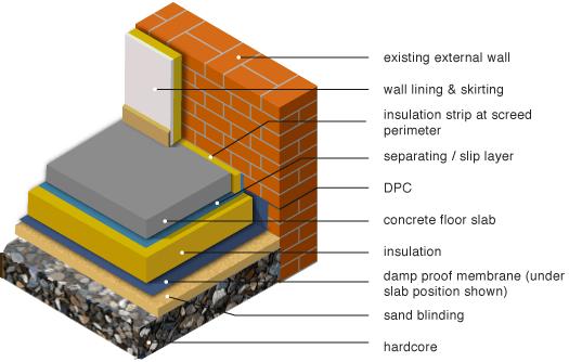 insulation below ground floor slab