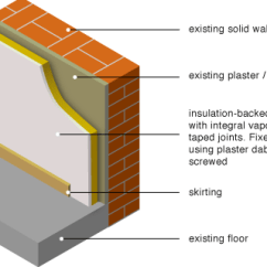 House Insulation Diagram Volvo Xc90 Abs Wiring Greenspec Housing Retrofit Solid Wall Internal Lining Directly Applied