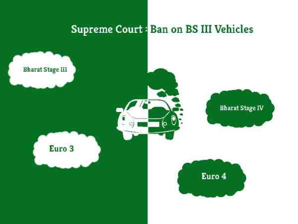 Supreme Court : Bans BS III Vehicles | Greensutra