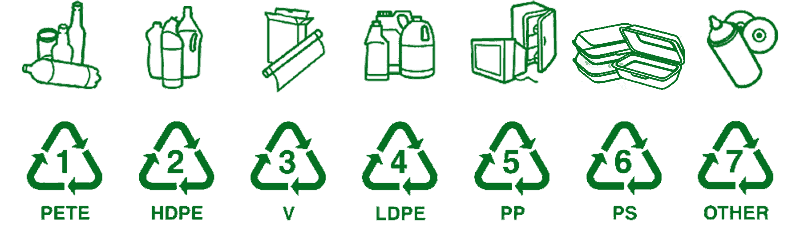 Plastic Recycling Facts