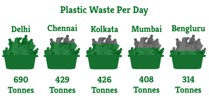 Plastic Waste in Indian Cities | Greensutra | India