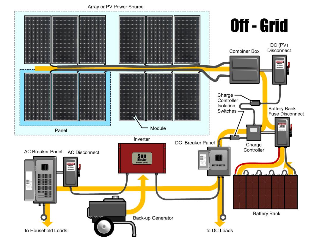 Modern Ac Disconnect Wiring Diagram Adornment - Wiring Diagram Ideas ...