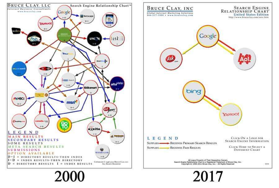 Search engine family tree comparing 2000 to 2017