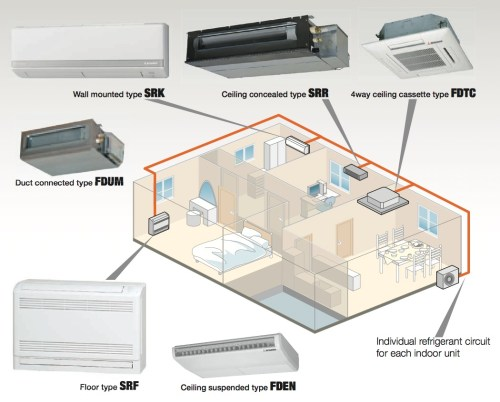small resolution of energy efficient multi split airconditioner 3d view