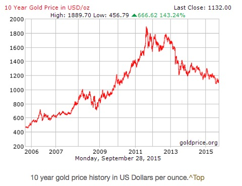 10 year Gold price