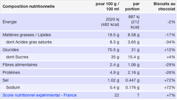 Oreo: Milk's Favorite Cookie, Nutrition Facts, France