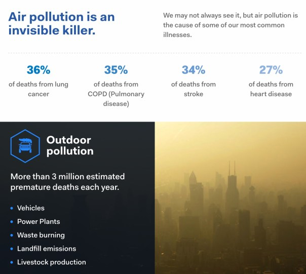 Air pollution is an invisible killer. We may not always see it, but air pollution is the cause of some of our most common illnesses. 36% of deaths from lung cancer 35% of deaths from COPD (Pulmonary disease) 34% of deaths from stroke 27% of deaths from heart disease Outdoor pollution More than 3 million estimated premature deaths each year. Vehicles Power Plants Waste burning Landfill emissions Livestock production Indoor pollution More than 4.3 million estimated premature deaths each year. Dirty cookstoves Unprocessed coal Kerosene & diesel fuels We have solutions that are proven to work. WHO and the Climate & Clean Air Coalition (CCAC) have identified nearly 20 ways to clear the air, many of which can have large and immediate benefits to both our health and our climate. 01 Sustainable transportation 02 Industrial emission reduction 03