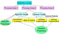The scrum maturity model could use a sense of multidimensionality.