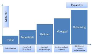 The Scrum Maturity Model can be seen in relation to this generic maturity model.