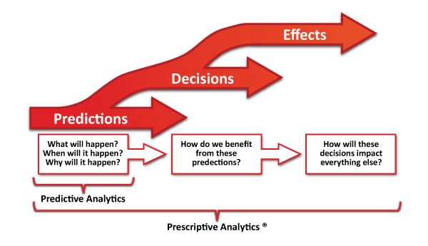 A diagram of levels of analytics.