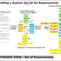 Effective requirements engineering