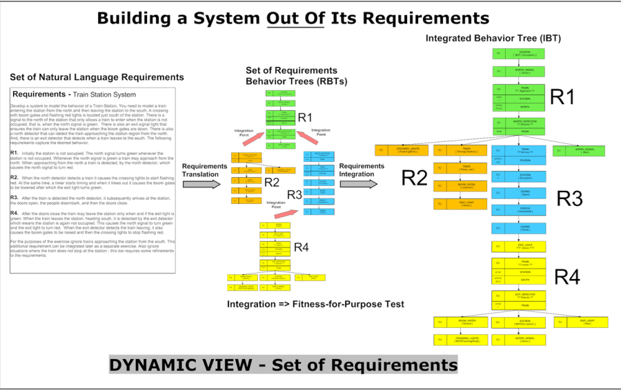A traditional view of requirements from systems engineering.