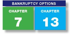 Chapter 7 Bankruptcy vs. Chapter 13 Bankruptcy