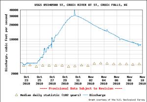 St. Croix River discharge at St. Croix Falls, Oct-Nov 2010