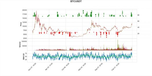 如何利用 Python 金融分析可視化模組 mplfinance 繪製比特幣 K 線圖及財務指標?
