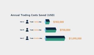 零費用的 WOOTRADE 如何引領加密貨幣流動性的變革?