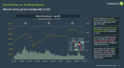 CoinGecko 三季度報告:90 億美元流入以太坊,前十 DEX 交易額增長 700%