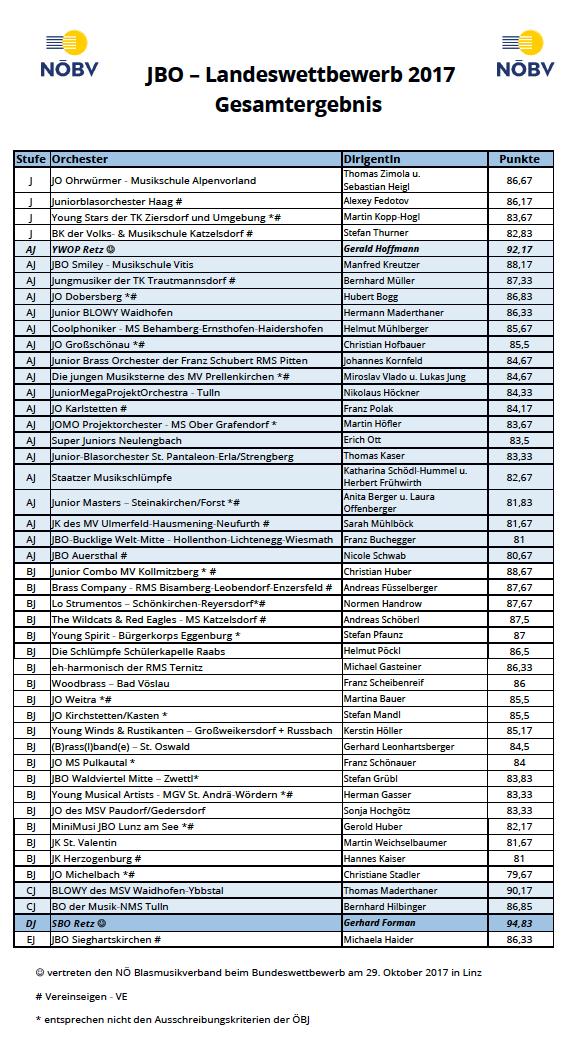 Rabenstein 2017 Ergebnis